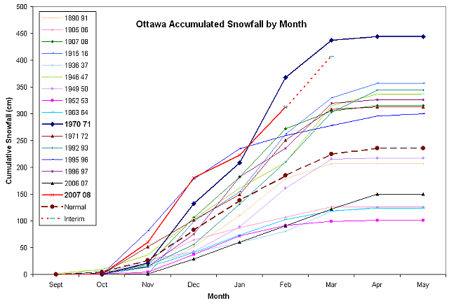 Accumulated Monthly Snowfall, Ottawa Ontario