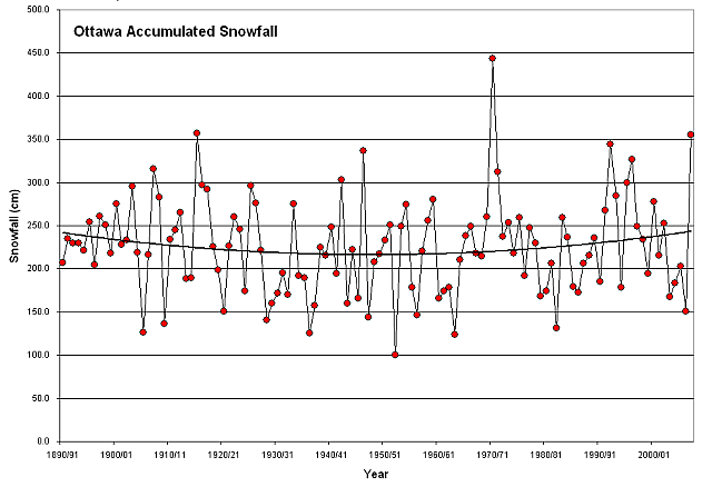 Accumulated Yearly Snowfall, Ottawa Ontario